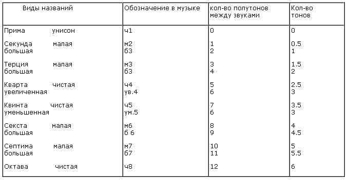...при себе таблицу интервалов (чтобы отсчитать необходимый интервал) и схему минорной и мажорной гаммы (тон, тон.