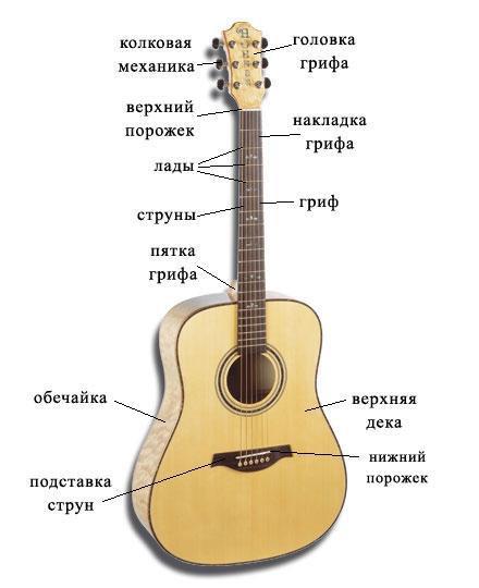 Настройка 6-ти струнной гитары